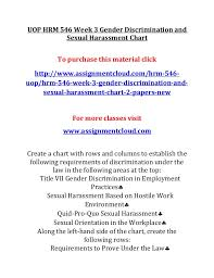 Uop Hrm 546 Week 3 Gender Discrimination And Sexual