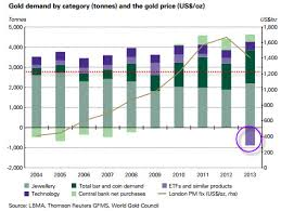 Gold Supply Chart Gold Supply Demand Shocking Numbers Gold News
