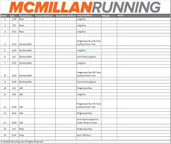 Mcmillans Six Step Training System Mcmillan Running