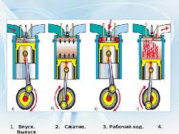 Реферат Двигатель внутреннего сгорания Двс двигатель внутреннего сгорания реферат