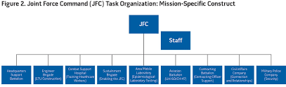 Joint Forces Command Organization Chart Fighting Ebola An Interagency Collaboration Paradigm