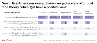 Just one-third of Americans have heard ...