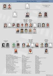 Current Chicago Outfit Chart Mafia Family Charts And Leadership 2011