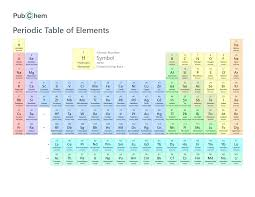 Parts Of Periodic Table Periodic Table Of Elements Pubchem