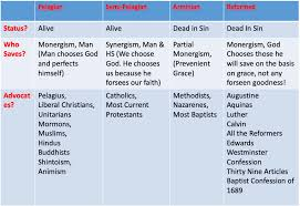 Armenian Vs Calvinism Chart Augustines Vs Pelagius And Why It Matters Today William