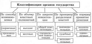 Курсовая работа Органы государства понятие признаки виды Классификацию органов государства можно проводить по различным основаниям наглядно это видно на приведенной выше схемы 5