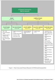 Chart Of Accounts For Jd Edwards Enterpriseone Oracle