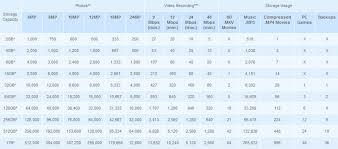 Flash Memory Capacity Chart Sandisk 8gb Extreme Sdhc Flash Memory Card Sdsdx008gx46