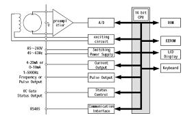 magnetic pipe fire pump pvc digital electronic water flow meter wiring diagram magnetic pipe fire pump pvc digital electronic water flow meter