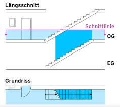Einläufige holztreppen für wohngeschosse der kleinhäuser, einzelheiten der geradläufigen treppen. Treppe Planen Und Einbauen Das Haus