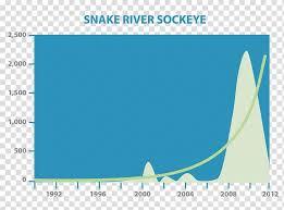 Snake River Sockeye Salmon Overfishing Diagram River Dam