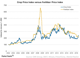 Agricultural Chemical Companies Crop And Fertilizer Price