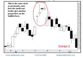 Candlestick Charts 101 Learn From The Master Steve Nison