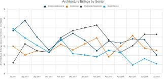 Architectural Billings Index Chart Julys Architecture Billings Index Reflects Declining Growth
