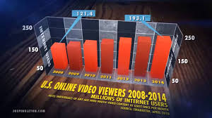 3d Chart Animation 3d Bar Chart Animation Experiment Youtube
