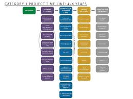 Project Timelines | Facilities Management | Brown University
