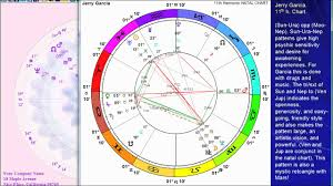 Astrology Birth Chart Of Jerry Garcia