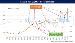 Reliance Tax Saver Fund Growth Chart Elss Vs Equity Mutual Funds Which One Gives Better Returns