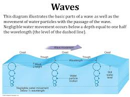 surface waves diagram surface waves diagram surface wiring diagram and
