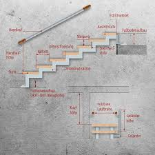 Verordnung über bauliche anforderungen an barrierefreies wohnen (barrierefreies wohnen verordnung berlin) vom 29. Treppenwissen Treppenmann