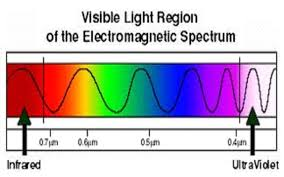 Light Spectrum Wiki What Are The Longest And Shortest Visible Electromagnetic