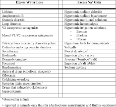 Skin Turgor Charting Diseases Of Water Balance Hypernatremia Renal And Urology