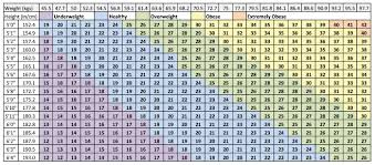 Navy Weight Chart Navy Bca Chart Easybusinessfinance Net