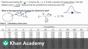 Using A Table To Estimate P Value From T Statistic Ap Statistics Khan Academy