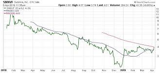 Sunniva Inc California Weed Stock Starting To Report