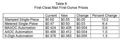 First Class Mail Rate Chart 2019 Rate Cuts For First Class Mail Effective January 27