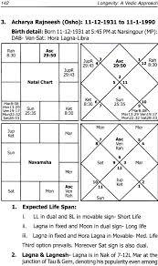Osho Horoscope Chart Longevity A Vedic Approach