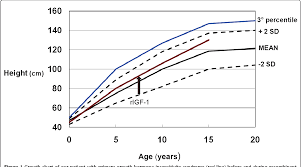 Figure 1 From Primary Growth Hormone Insensitivity Laron