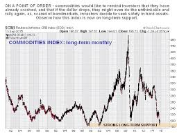 Commodities Crb Wtic Copper After The Long Dark Night