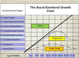 Social Emotional Growth Chart The Bayley Iii Social Emotional Scale Sciencedirect