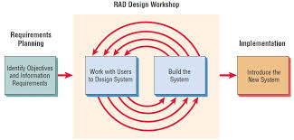 rapid application development  rad    systems analysisthe rad design workshop is the heart of the interactive development process