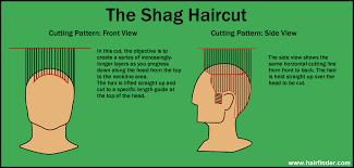 how to cut a haircut diagram