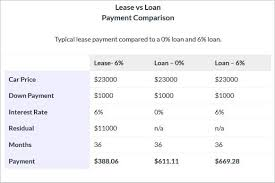 lease a car vs buy lease vs buy weston nissans helpful guide weston nissan