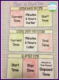Teaching Elapsed Time on a Number Line   Elapsed time, Students ...