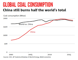 2 Charts That Show Chinas Importance To The Global Coal