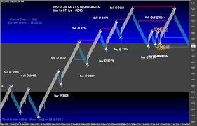 Renko Chart Superiors Mcx Crudeoil With Renko Charts