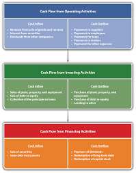 What Is Cash Outflows Accounting And Cash Flow