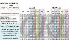 Optimal Ketosis Chart Optimal Keto Living Chart In 2019 Ketogenic Diet Menu Low