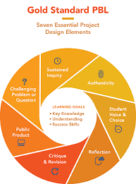 Gold Standard Pbl Essential Project Design Elements Pblworks