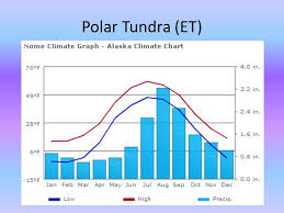 Climate Climate Types Ppt Video Online Download