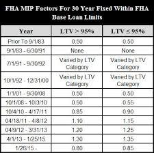 Upfront Mip Chart 80 Curious Ufmip Chart
