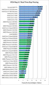 Intel I5 Speed Chart Intel Core I5 750 And Core I7 870 Processors Page 12 Of 16
