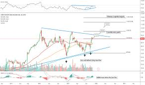 Boeing Stock Chart Yahoo Spr Stock Price And Chart Nyse Spr Tradingview