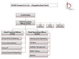 C Organization Chart Banz Group Bahrain Group Organization Chart