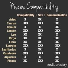 Pisces And Virgo Compatibility Chart Virgo And Pisces Compatibility Chart