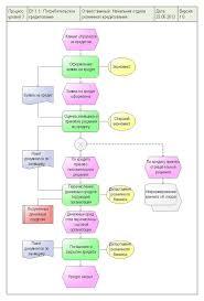 Почему бессмысленно описывать бизнес процессы executive ru Описание процесса потребительского кредитования
